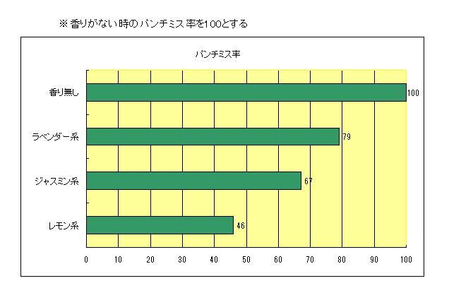 社団法人「空気調和・衛生工学会」の石橋基行氏の「オフィス環境と香りの実験」におけるキーパンチャーのパンチミス率に関して行った調査結果の図です。